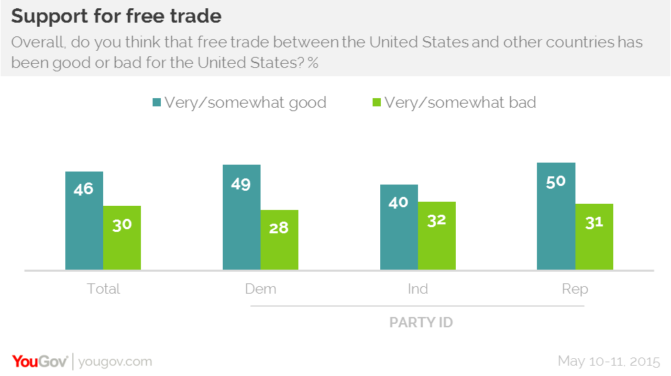 Americans see more good than bad in free trade | YouGov