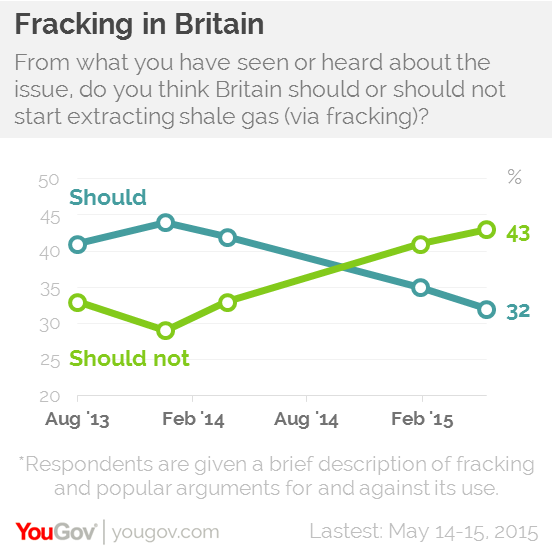 should fracking be used for money for It takes money out of fracking and invests it in the alternative this site alone has helped 4,223 what is fracking you know those scenes in films when junkies scratch around the house looking are you making money out of this we're using the fees we receive from our partners to support and.