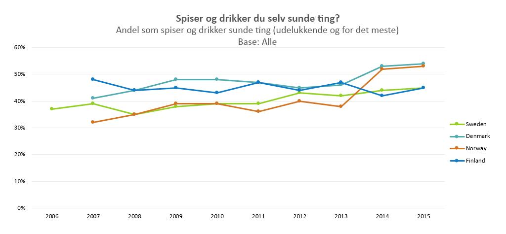 Danskere mener selv de spiser og drikker sundt