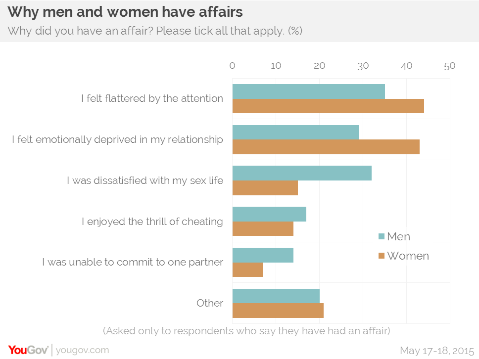 why women have affairs