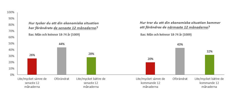 Svenskarnas syn på deras ekonomiska situation