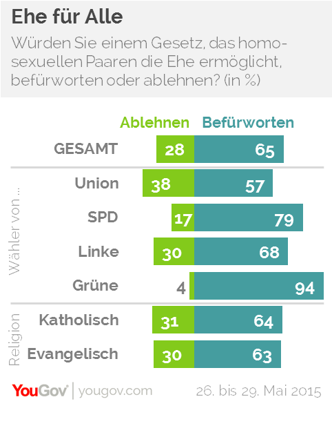 Gleichgeschlechtliche Ehe Fakten und Statistiken