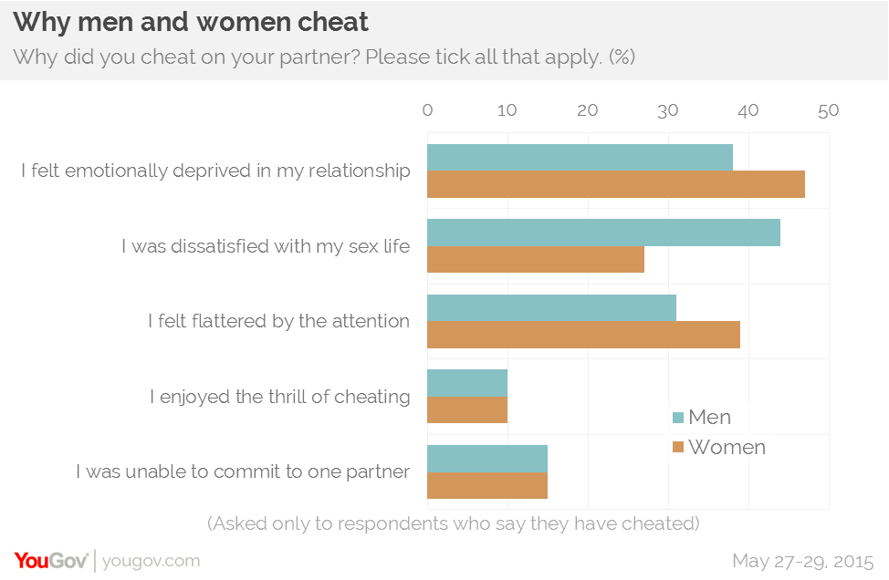 which sex cheats more often