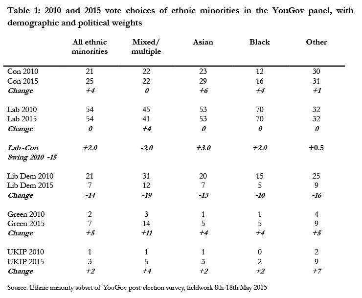 voting by ethnic minorities in britain essay