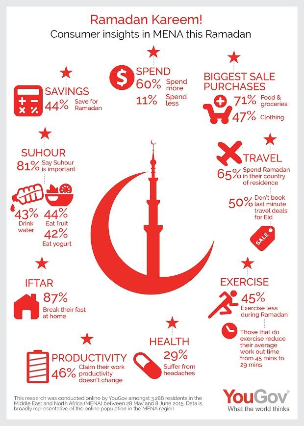 Consumer insights this Ramadan