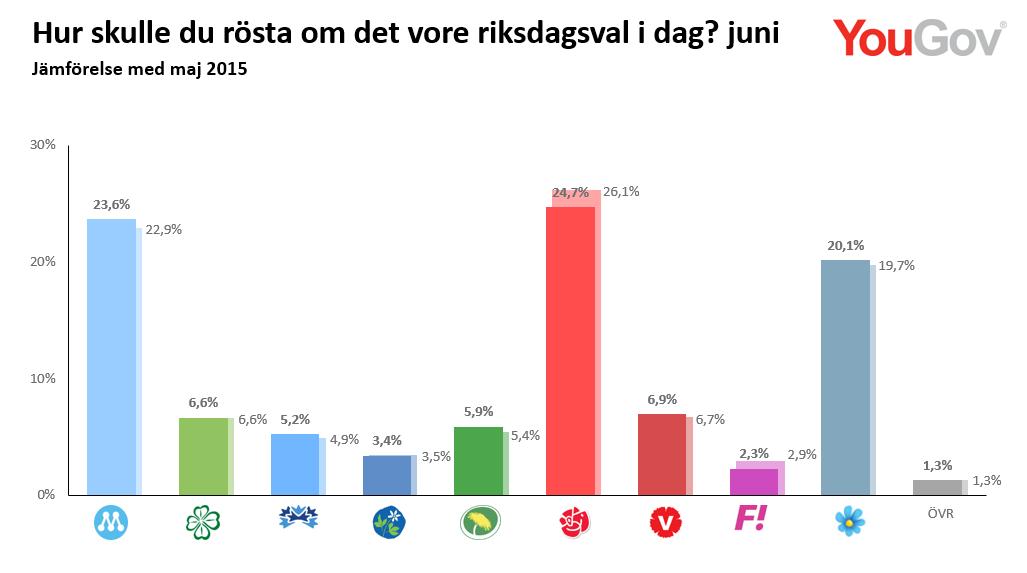 Mätning juni 2015