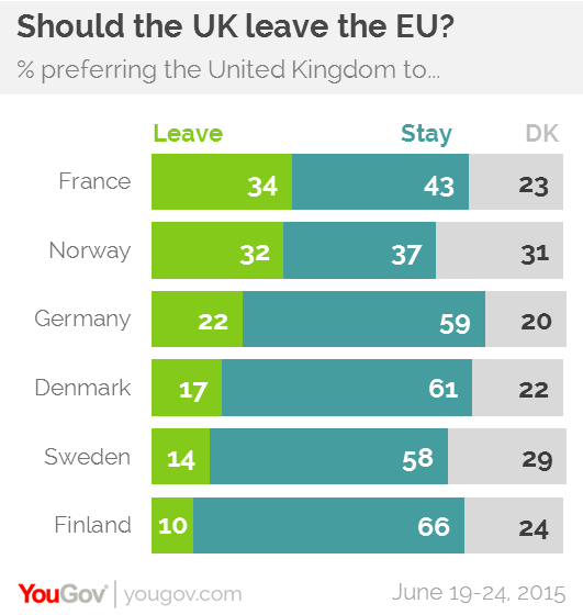 YouGov  What the world thinks