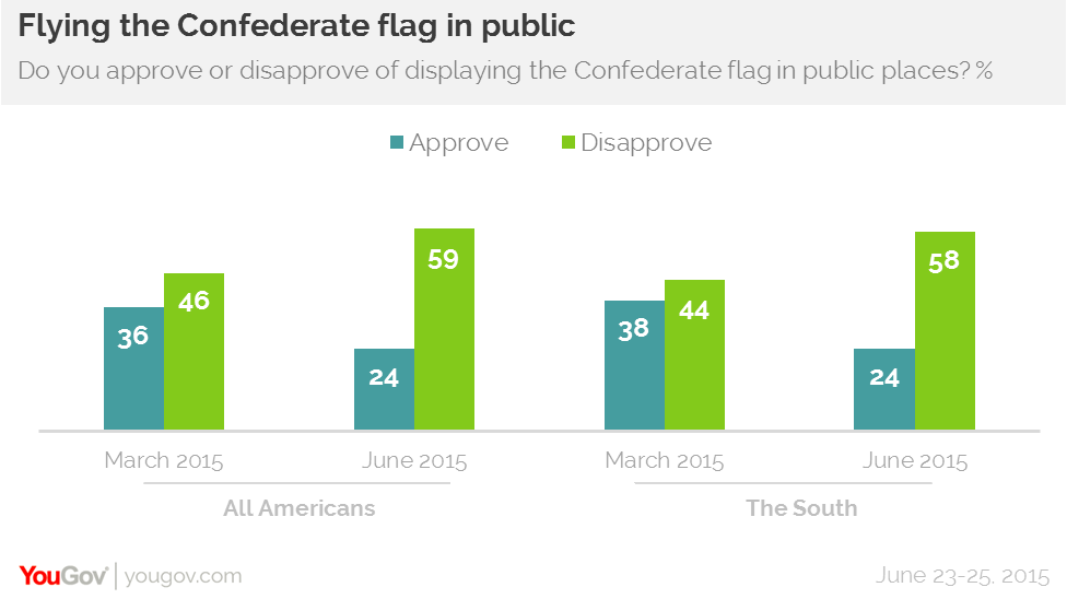 Most Americans North And South Disapprove Of Flying The