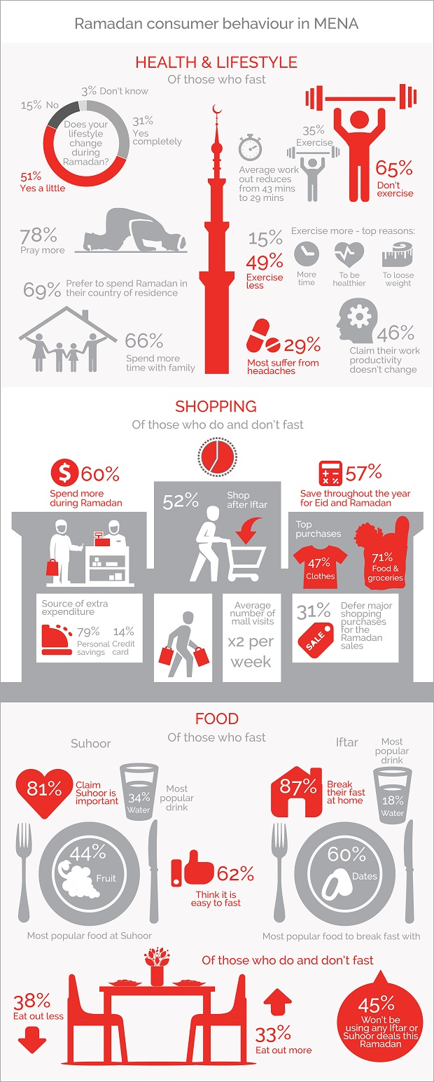 Infographic: Ramadan Consumer Behaviour in MENA