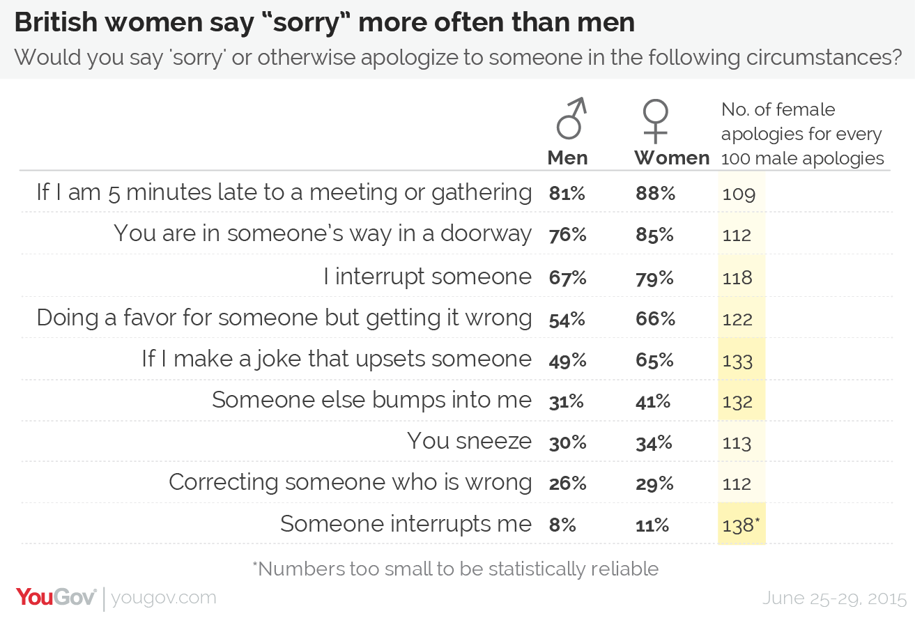 However, There Is Another Divide That's In Some Cases Even More Pronounced  €� A Woman Is Significantly More Likely Than A Man To Apologise For  Something (on