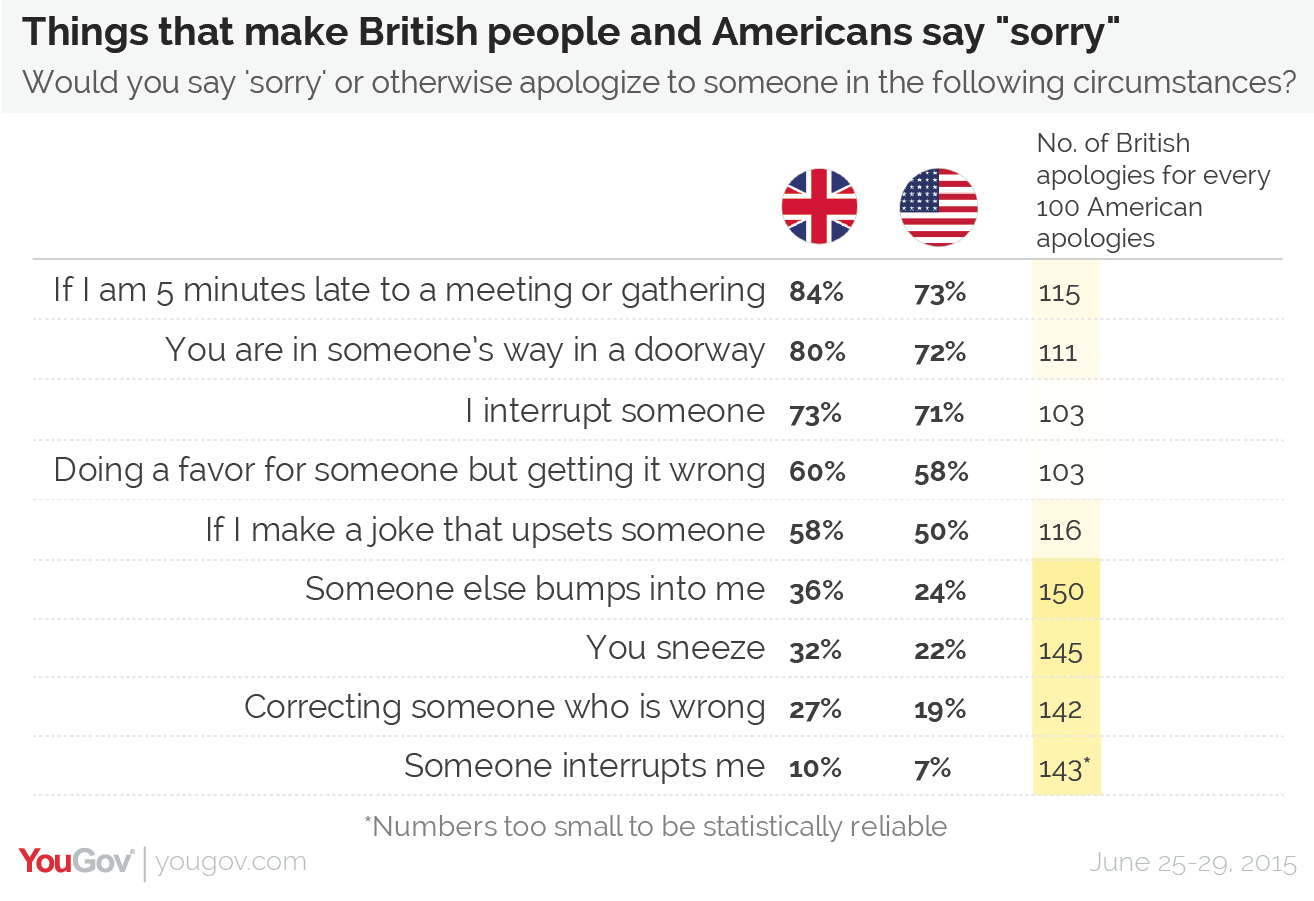 And Though British Culture Is Also Well Known For Dry Humour, Taking  Offense At A Joke Is Slightly More Likely To Earn You An Apology On The  British Isles