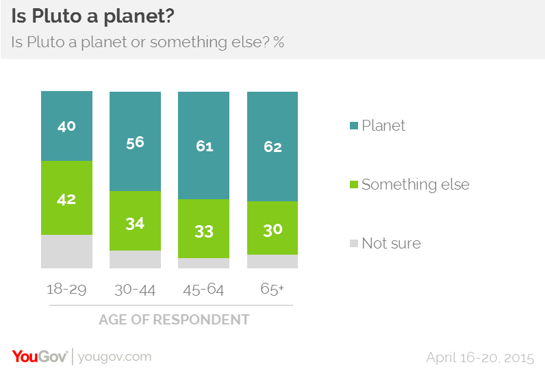 Pluto Still Seen As A Planet Yougov