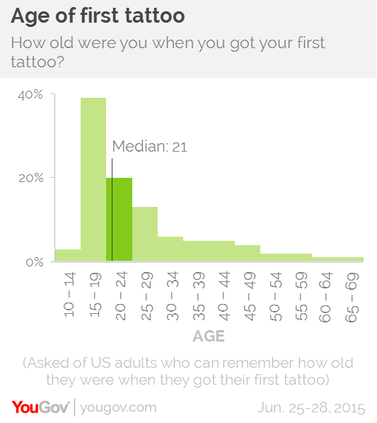 YouGov Myth Busted People Do NOT Regret Getting Tattoos In - 25 people regret lying social media