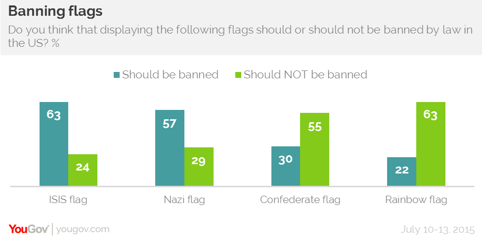 Most Americans Say Isis And Nazi Flags Should Be Banned Yougov