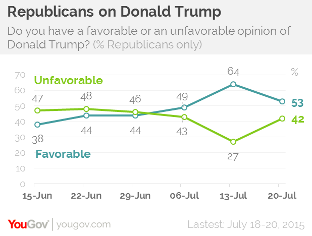 florida senator marco rubio is now the best liked gop candidate 63 of republicans view rubio favorably and just 17 are unfavorable