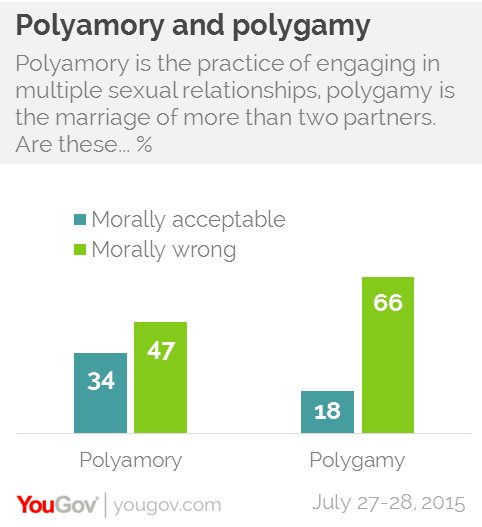Are we naturally monogamous