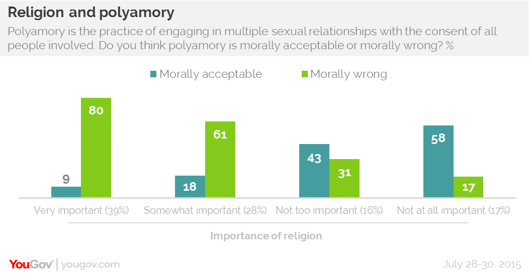 Polyamory in the News: August 2015
