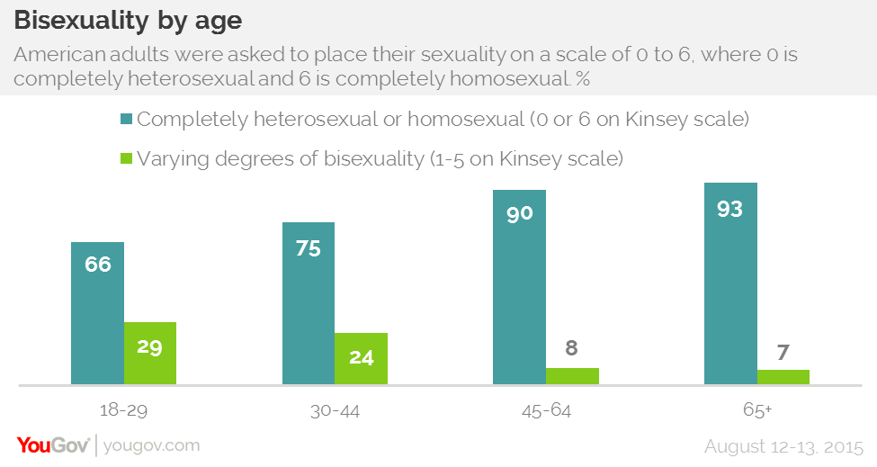 Heterosexuality in the united states