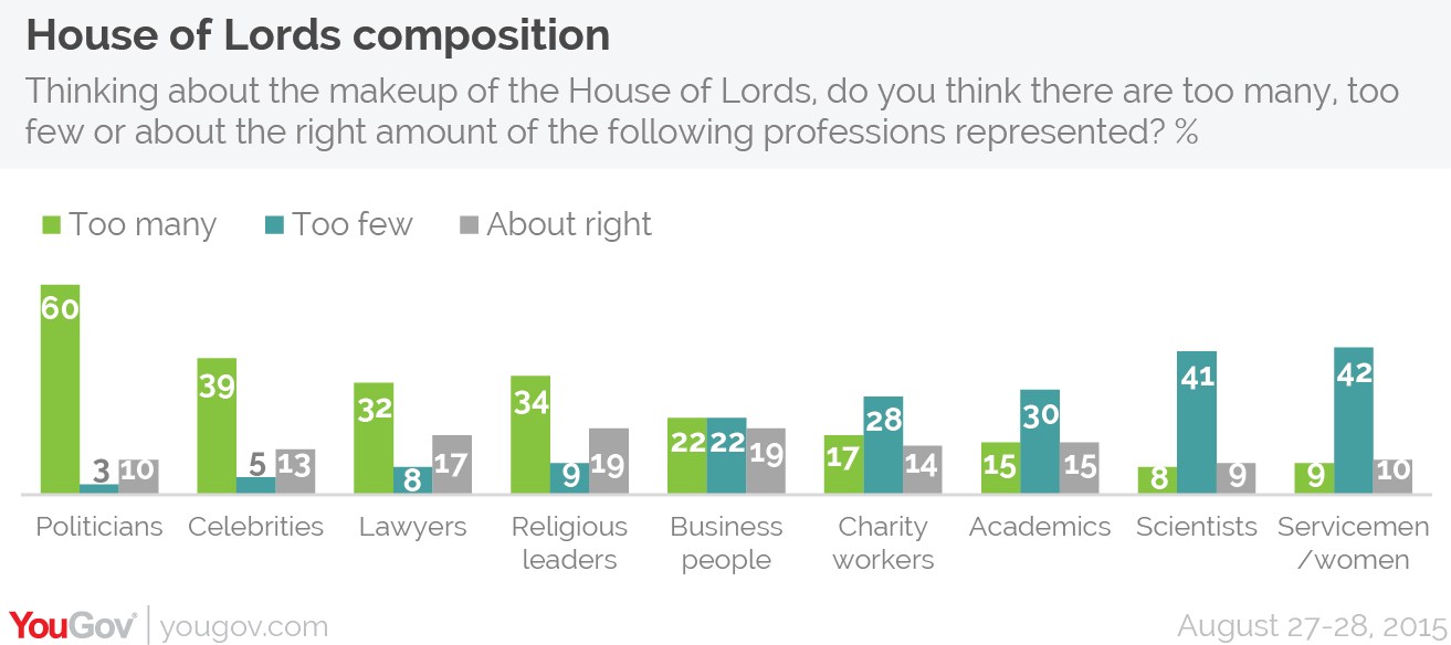 Most People Want Fewer Politicians In The House Of Lords Yougov