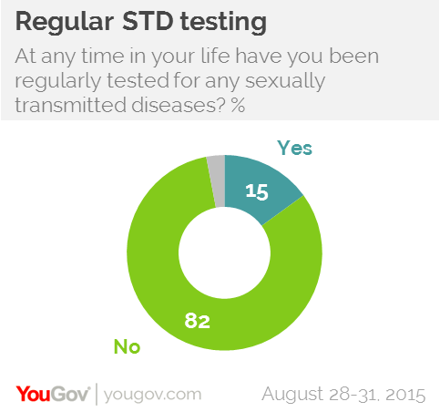 Sexually transmitted diseases test free