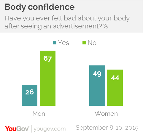 Half of women have felt bad about their body after seeing an