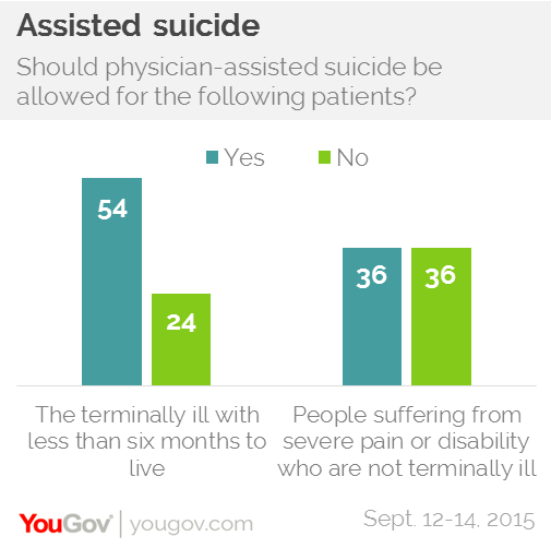 assisted suicide should be a legal option for terminally ill people