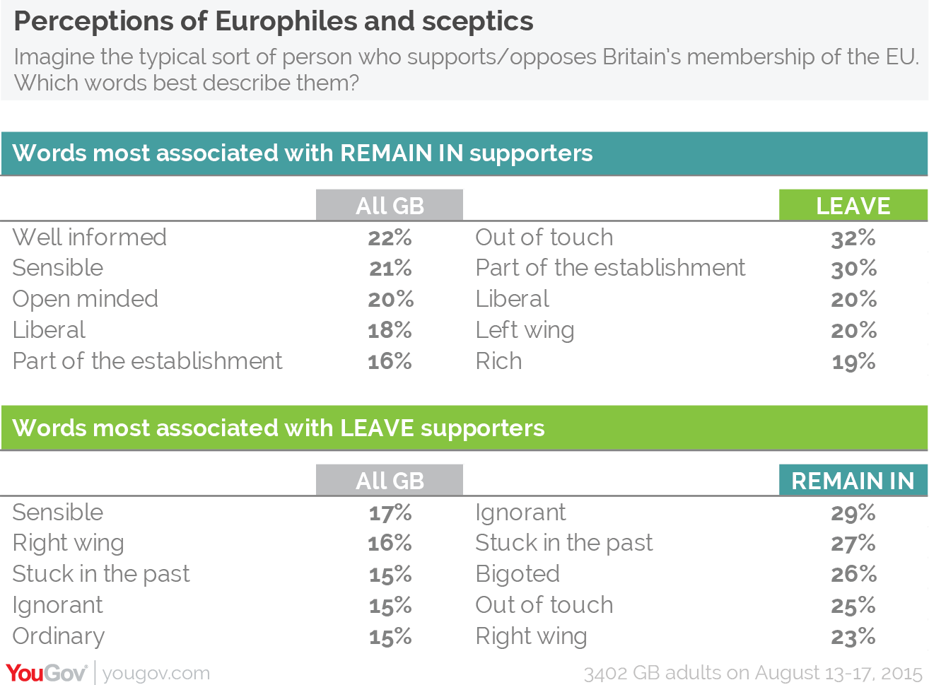 yougov analysis eu referendum the state of public opinion perceptions