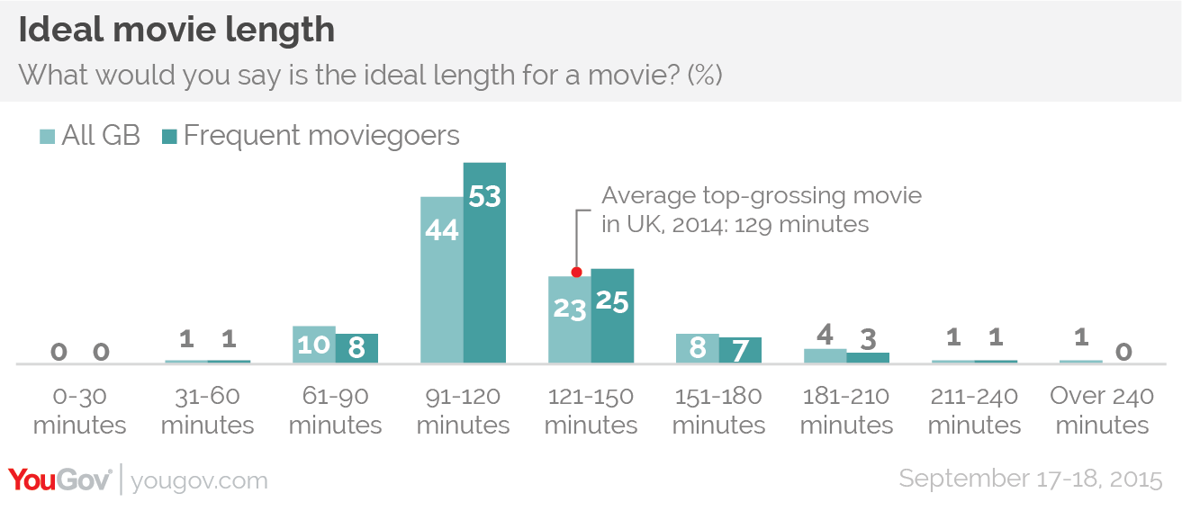 Note To Producers The Ideal Movie Length Is Under 2 Hours Yougov