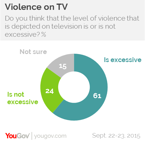 violence on tv A new study claims americans' fear of crime is statistically related to the level of  violence portrayed on primetime tv.