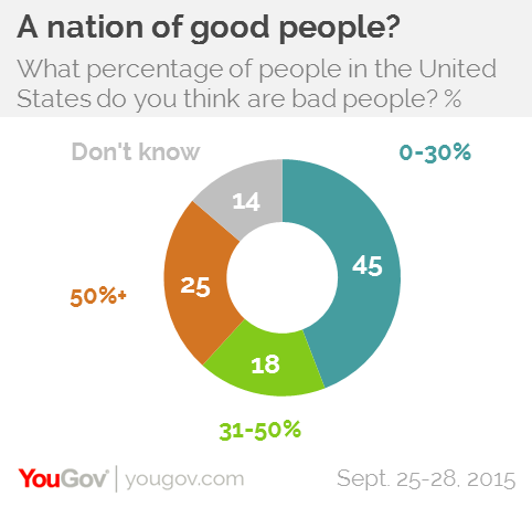 a world with more good people than bad yougov