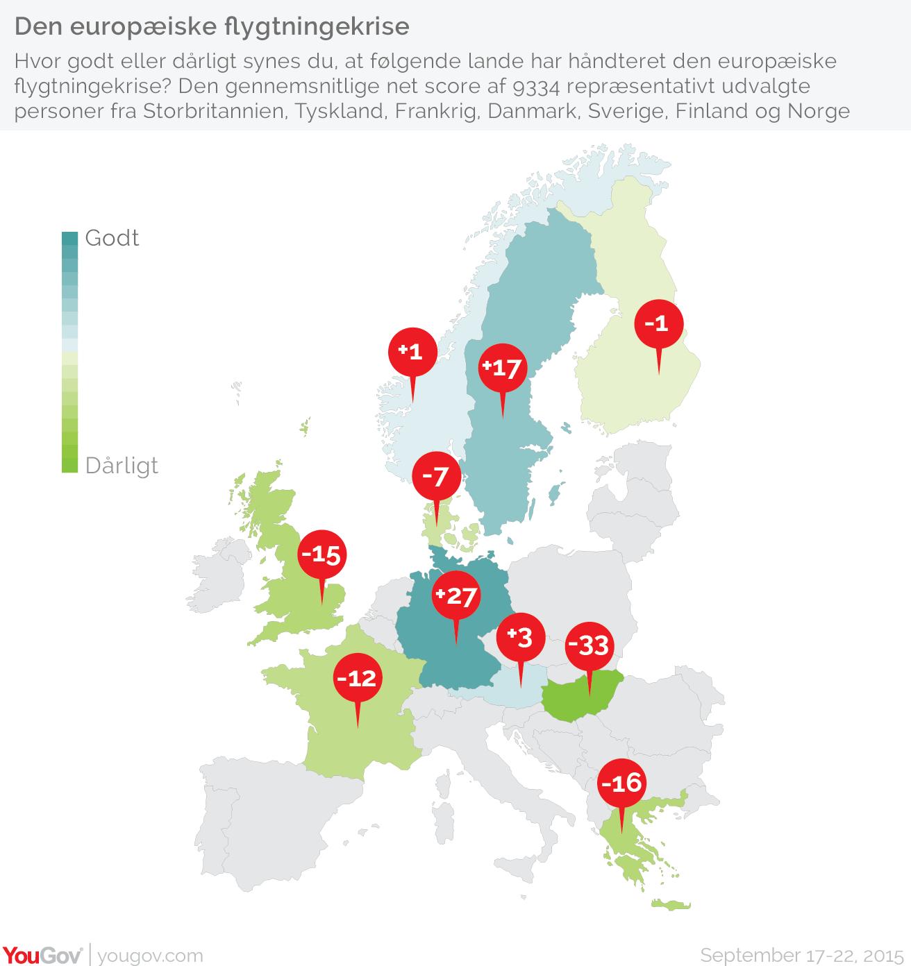 Undersøgelser fra syv europæiske lande afslører opfattelsen af Europas håndtering af flygtningekrisen