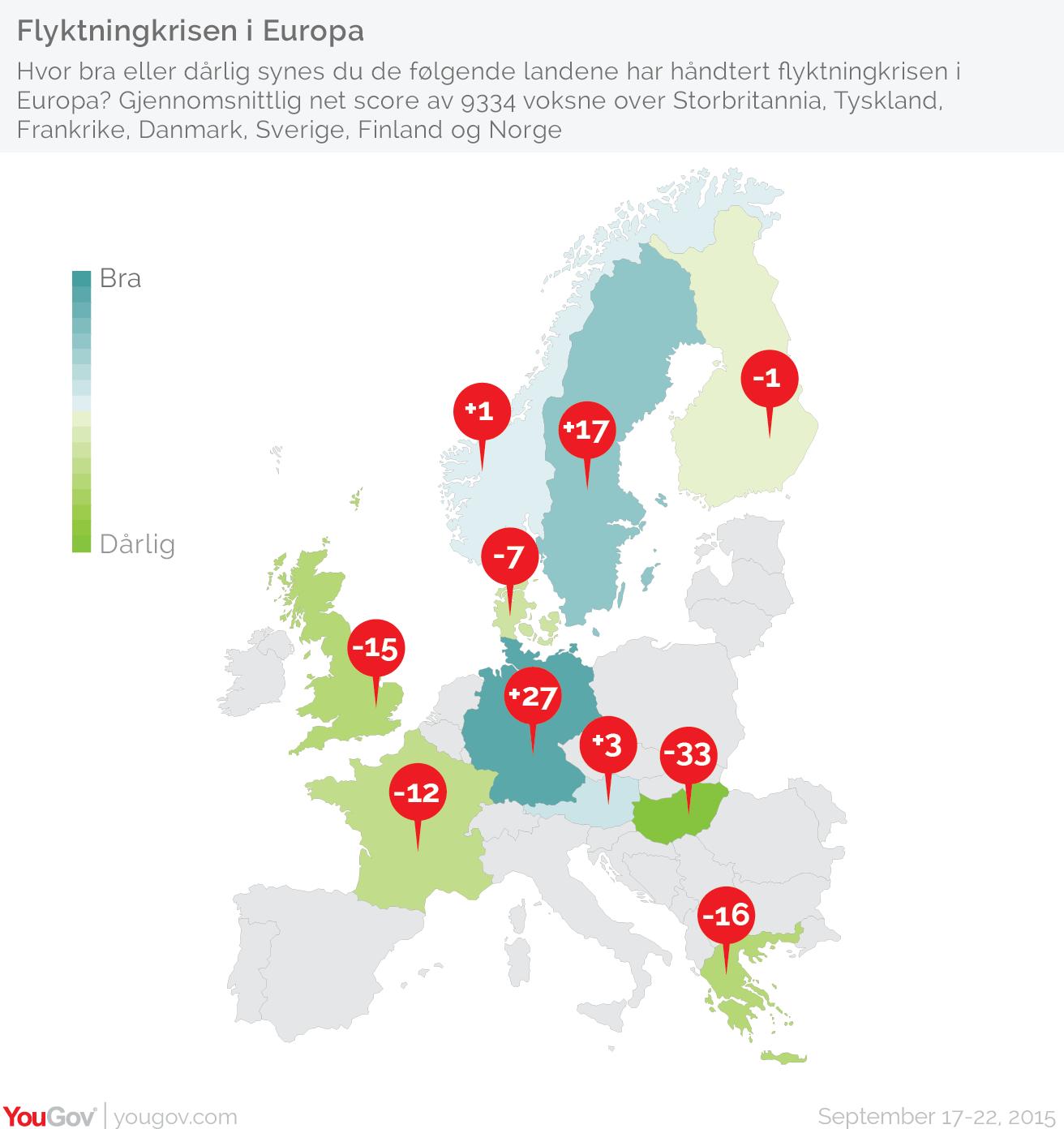 Undersøkelser fra syv europeiske land avdekker synet på hvordan ulike europeiske land håndterer flyktningkrisen