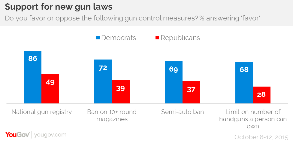 stricter gun control A poll finds that almost two-thirds of american adults under 30 who plan to vote in the midterm elections believe gun-control laws should be stricter, a reflection of growing support for such .
