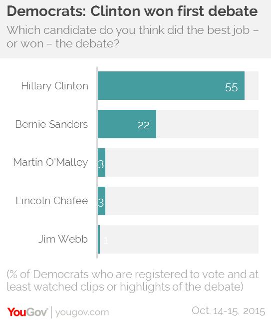 news democratic debate said what means