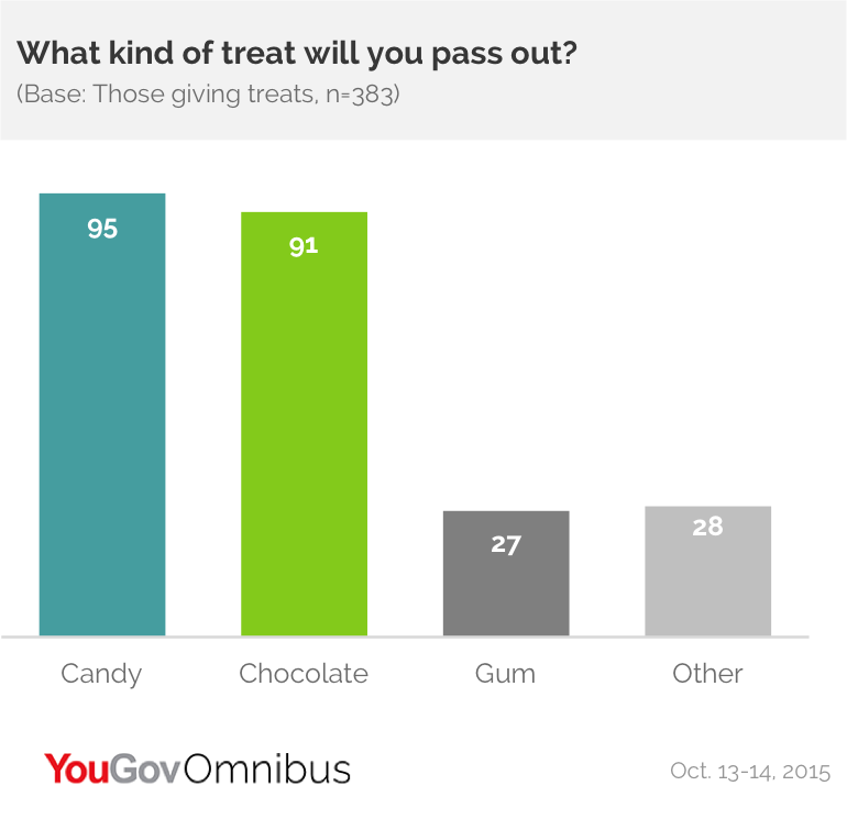 Candy Is King At Halloween Yougov