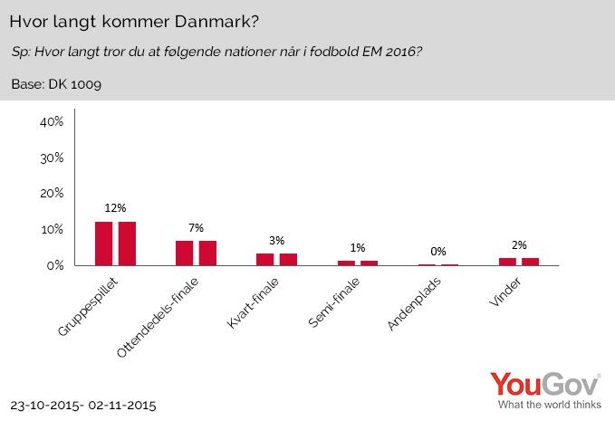 Hvor langt kommer Danmark?
