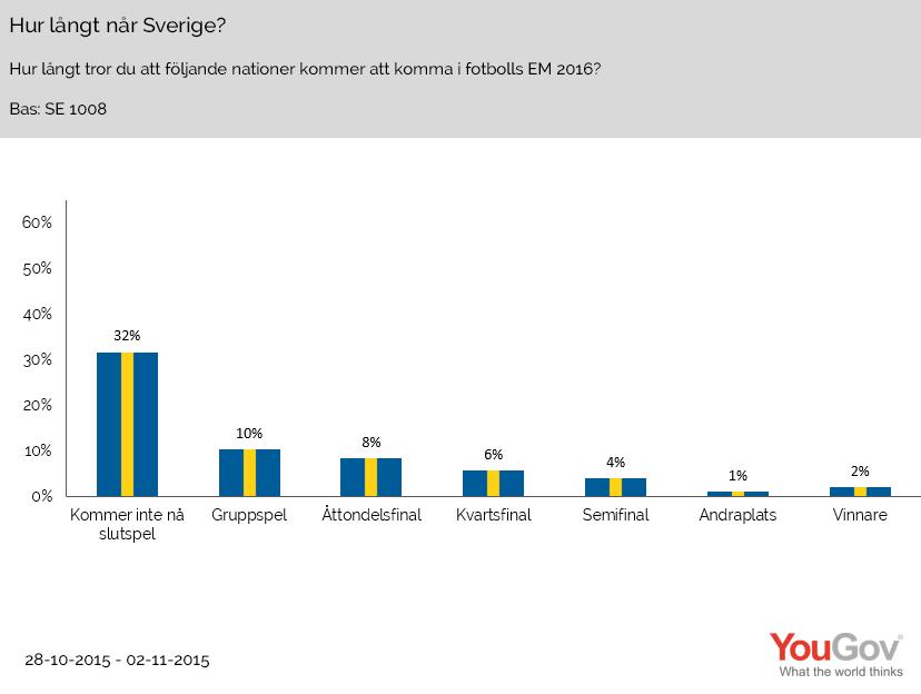Hur långt når Sverige?