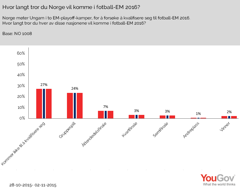 40 % av nordmennene regner med at Norge kommer til EM 2016