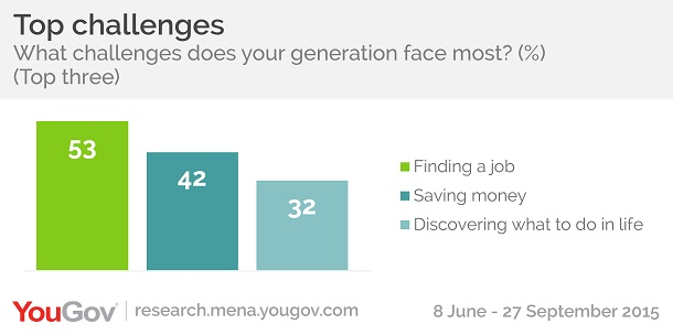 Top 3 challenges facing younger generation