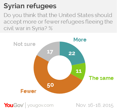 4 Reasons the US Should Support the Resettlement of Syrian Refugees