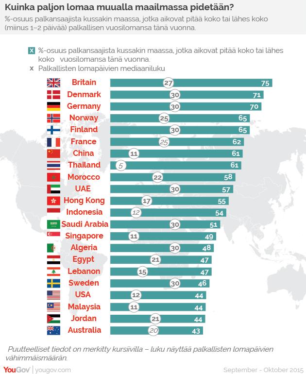 Kuinka paljon lomaa muualla maailmassa pidetään?