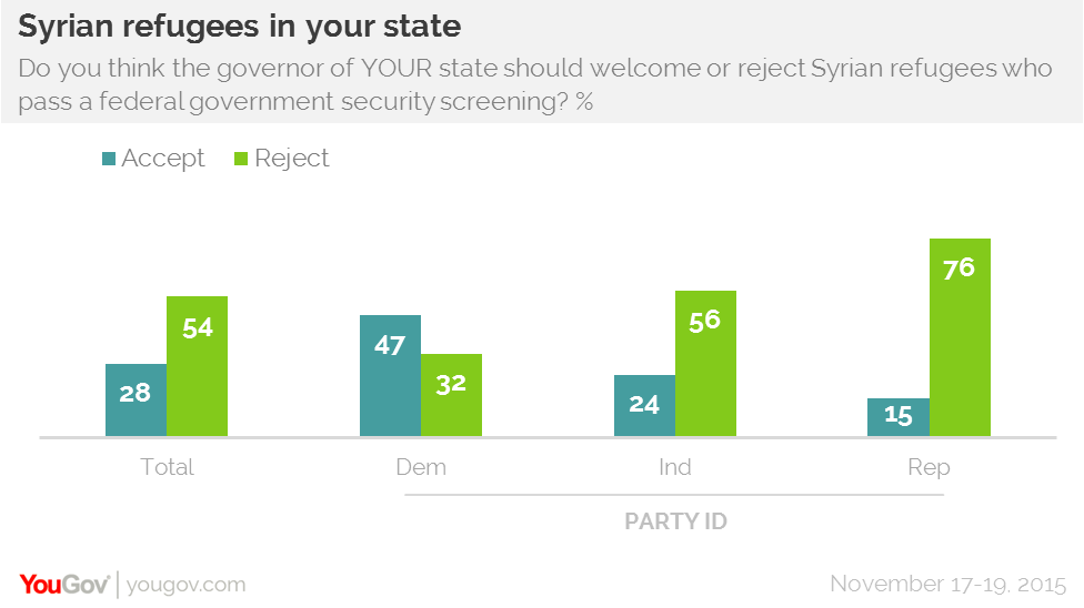 Most oppose Syrian refugees coming to their state | YouGov