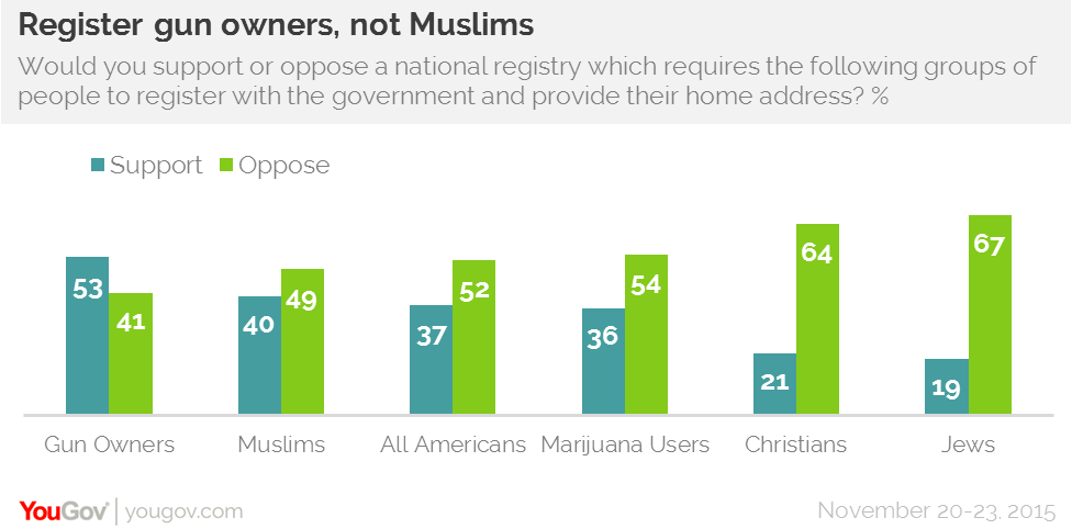 National registration of muslims and gun owners