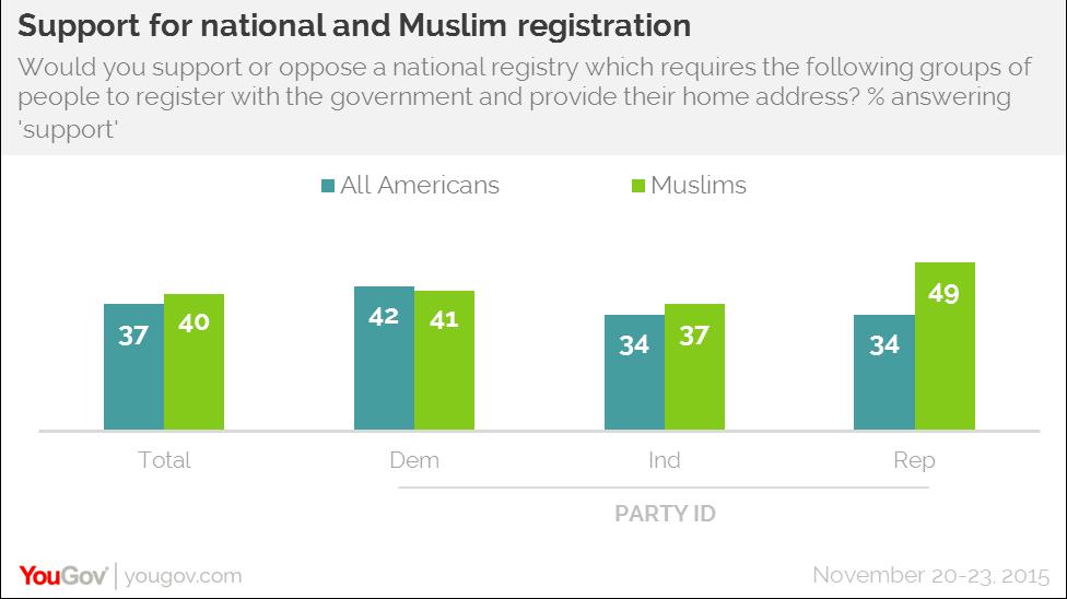 Support for national muslim registration