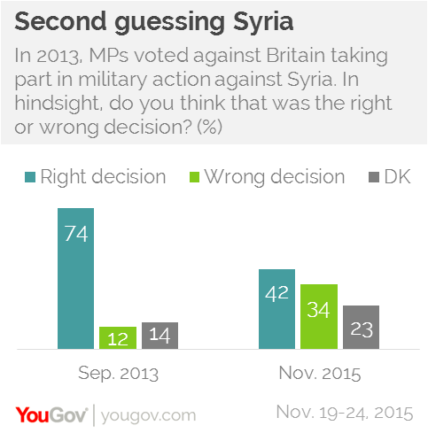 Public beginning to regret opposition to 2013 Syria action | YouGov