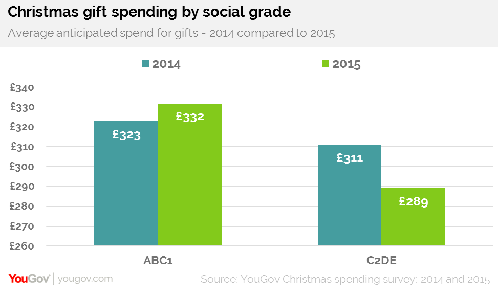Christmas Spending.British Households Expected Christmas Spending Falls To