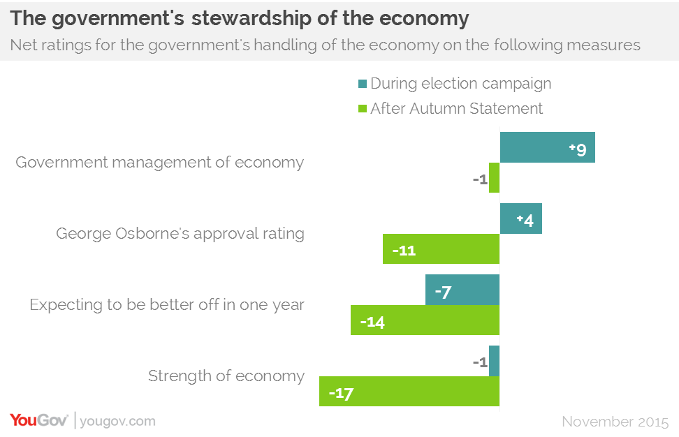 Four Million Labour Voters Lack Trust in Corbyn and McDonnell on the