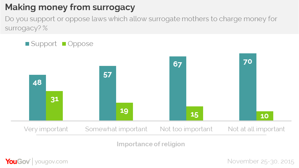 Americans support commercial surrogacy
