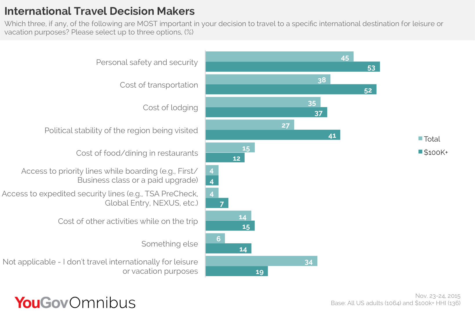 Why do Americans travel?