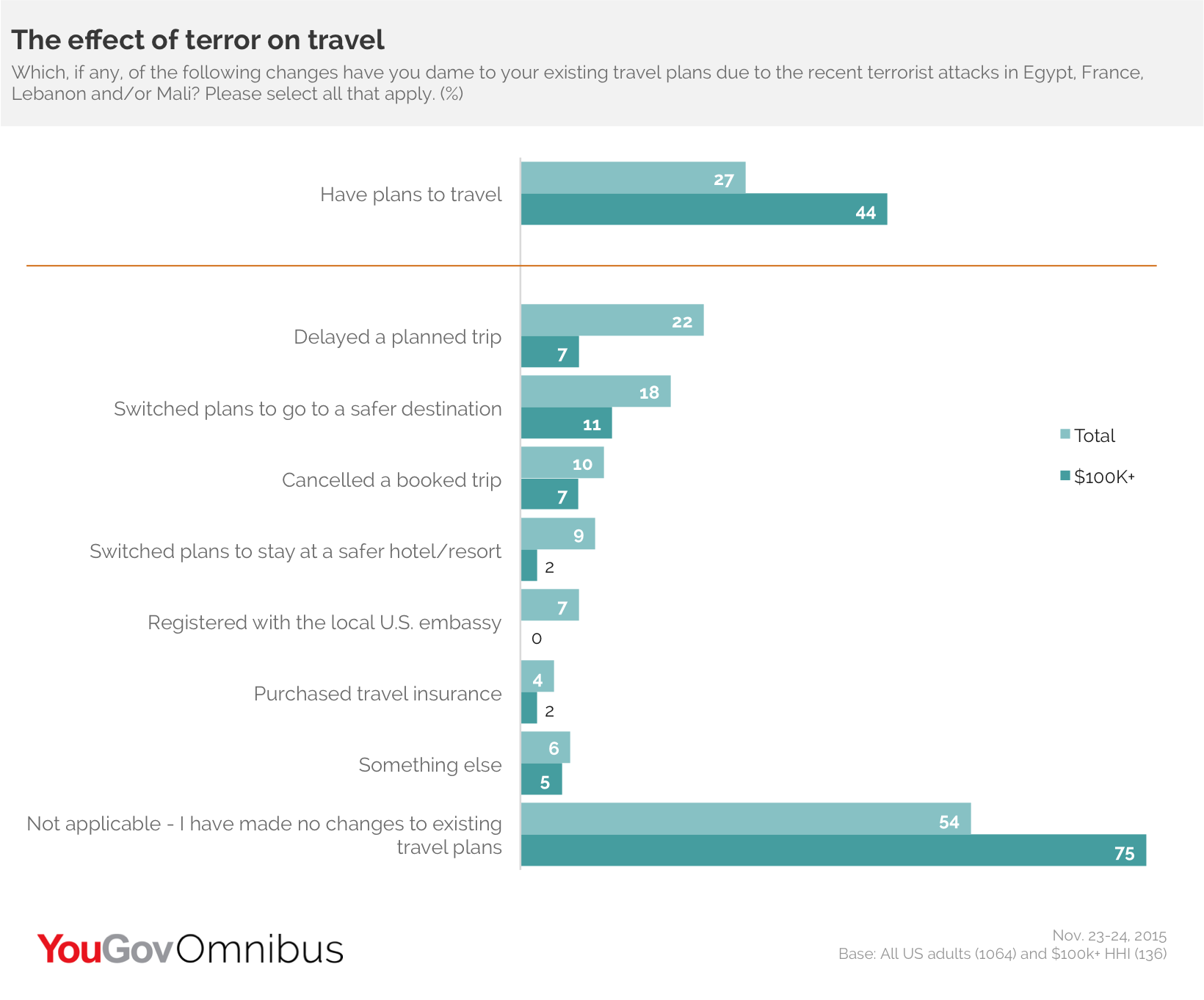 Effect of Terror on Travel